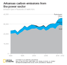 Arkansas carbon emissions stacked area chart showing emssions by year