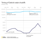 Detriot Water Shutoffs data visualization of what month the number of account shut offs and delinquent accounts occured in 2013-2014