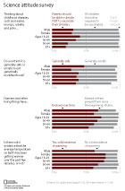 Science Attitude Survey Pew survey results in a bar chart showing gender and age differences