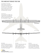 Solar Impulse Plane diagram compares the SI2's features to a Boeing 747-8i and highlights unique parts like solar cells, lithium batteries, cockpit with a toliet, and electric motors. This technical infographic was created in Adobe illustrator for National Geographic News