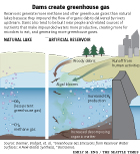 Greenhouse gases and dam reserviors diagram showing a natural and artificial lake
